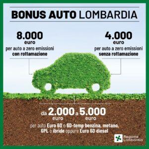 Bonus per Auto e Moto elettriche 2021 di Regione Lombardia